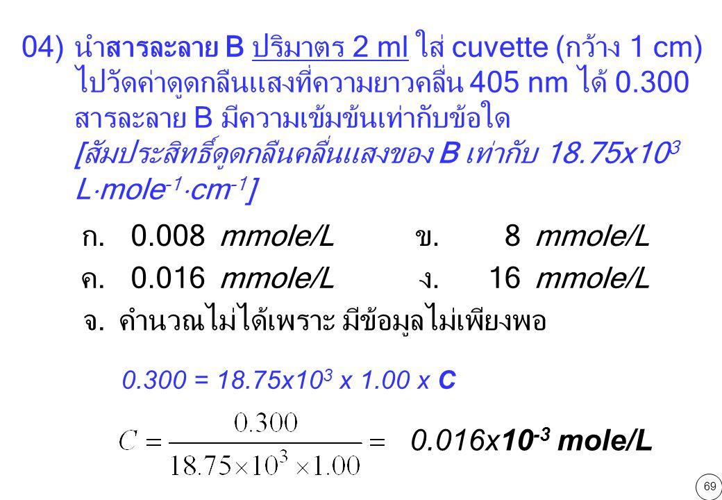 [สัมประสิทธิ์ดูดกลืนคลื่นแสงของ B เท่ากับ 18.75x103 Lmole-1cm-1] ก.